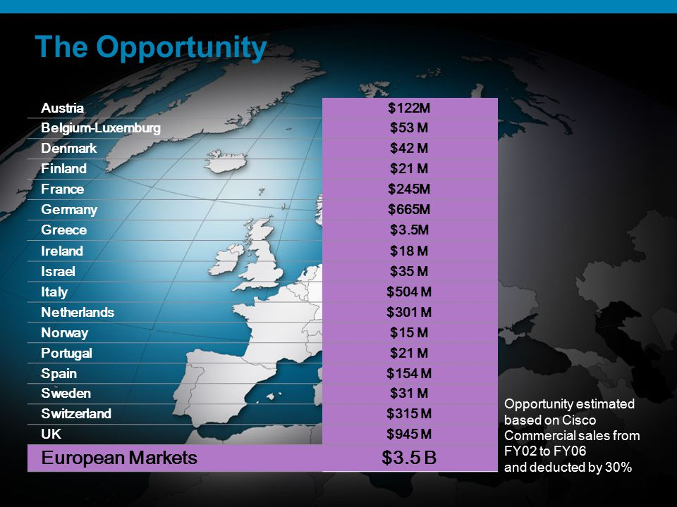 The Opportunity European Markets $3.5 B Austria $122M