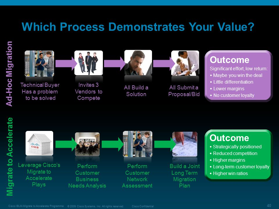 Which Process Demonstrates Your Value