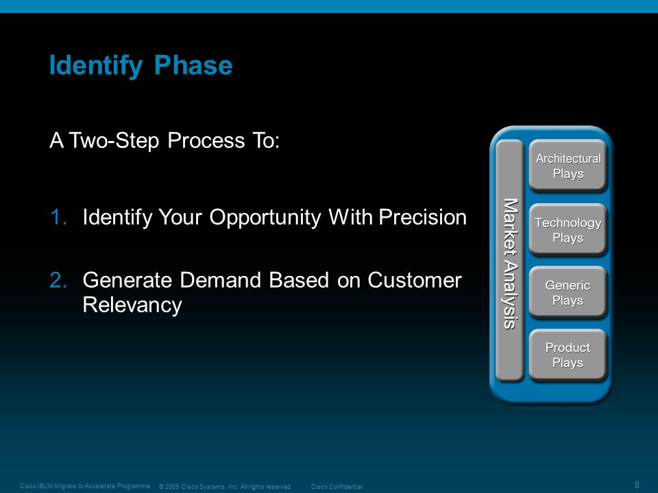 Identify Phase A Two-Step Process To: