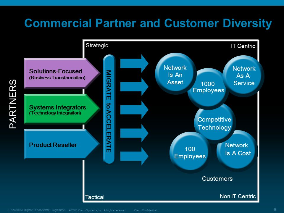 Commercial Partner and Customer Diversity