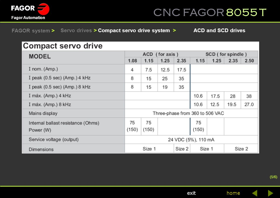 Compact servo drive system > ACD and SCD drives