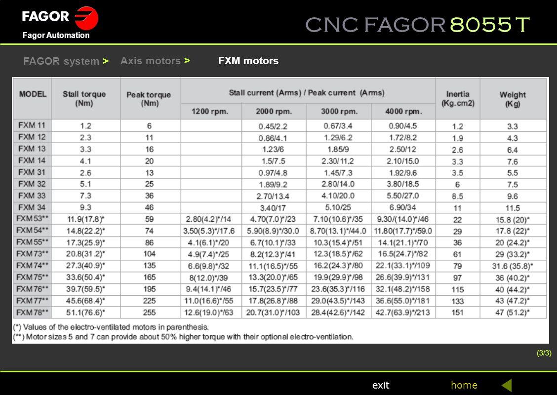 FAGOR system > Axis motors > FXM motors (3/3)