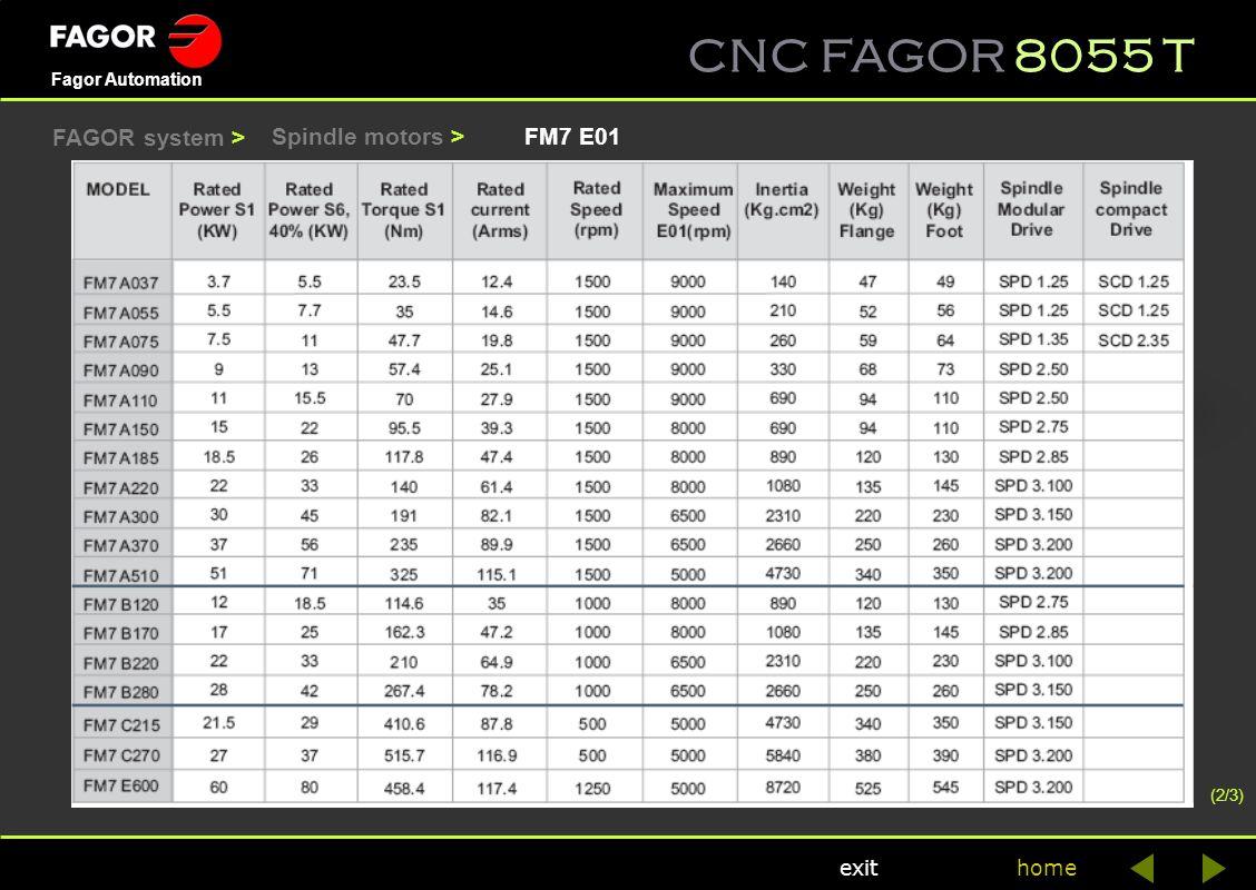 FAGOR system > Spindle motors > FM7 E01 (2/3)