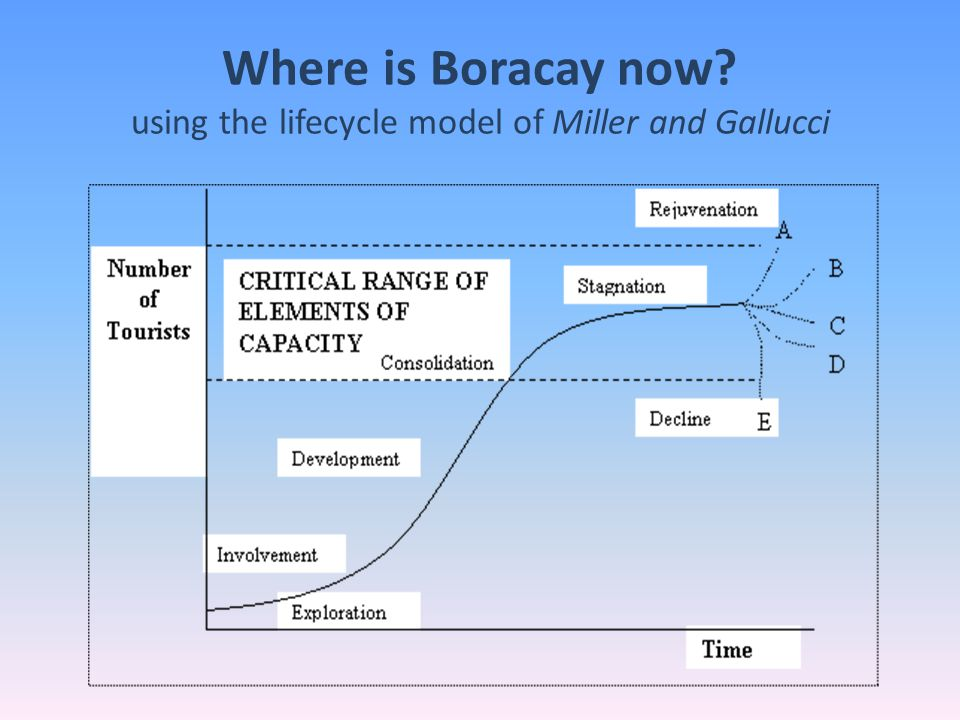 Where is Boracay now using the lifecycle model of Miller and Gallucci