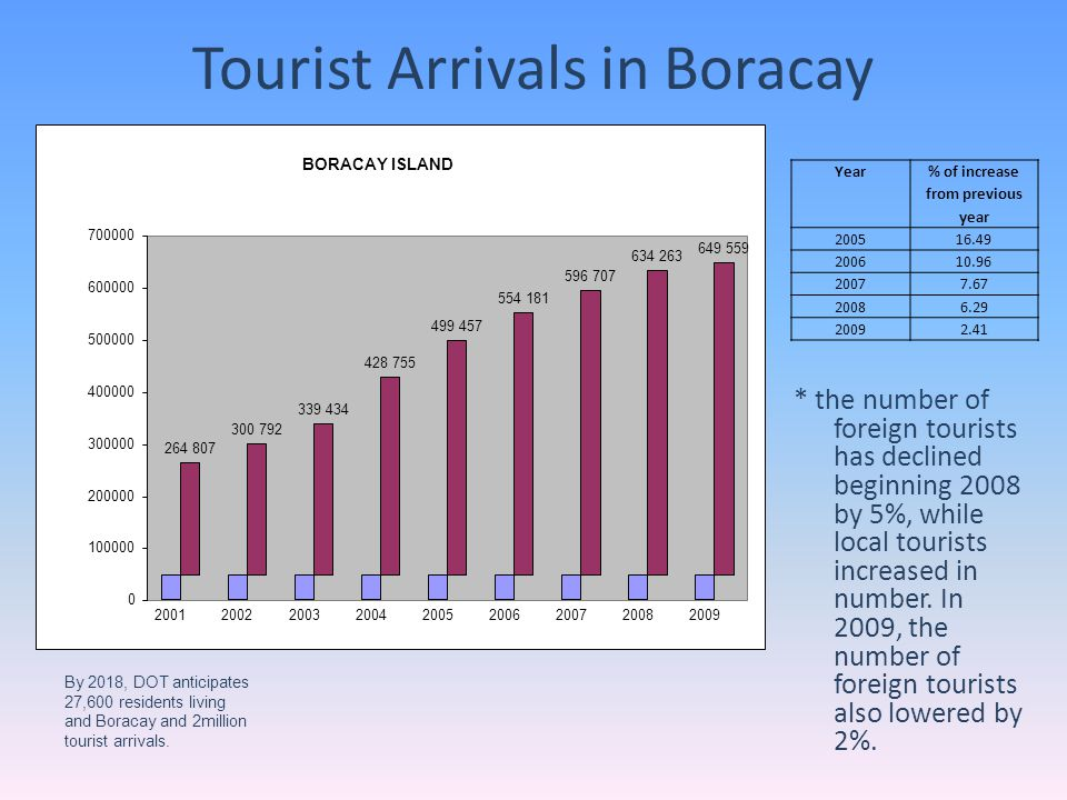 Tourist Arrivals in Boracay