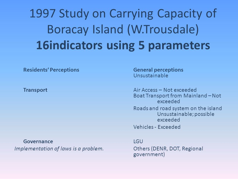 1997 Study on Carrying Capacity of Boracay Island (W