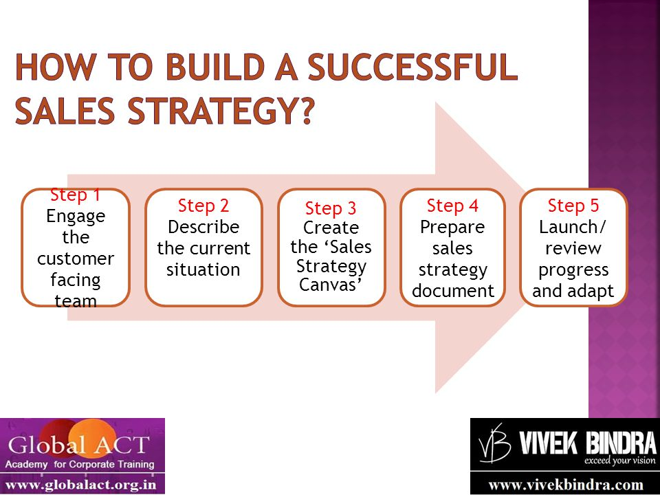 How to build a successful sales strategy