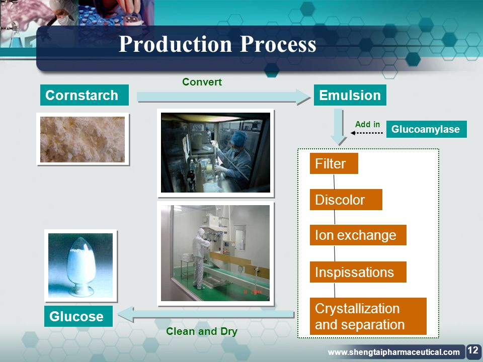 Production Process Cornstarch Emulsion Filter Discolor Ion exchange