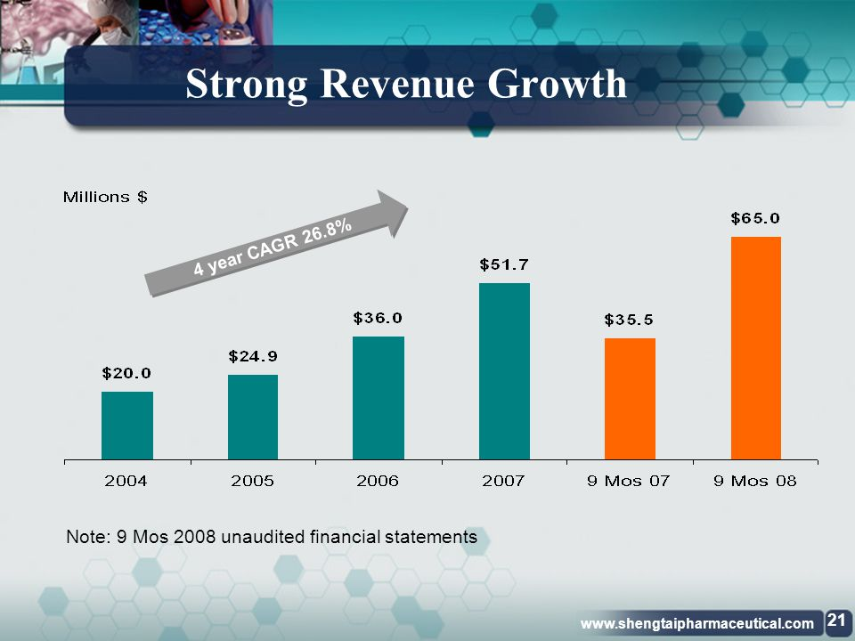 Strong Revenue Growth Note: 9 Mos 2008 unaudited financial statements