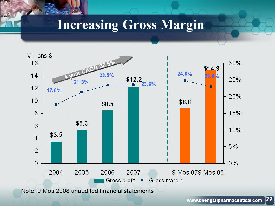 Increasing Gross Margin