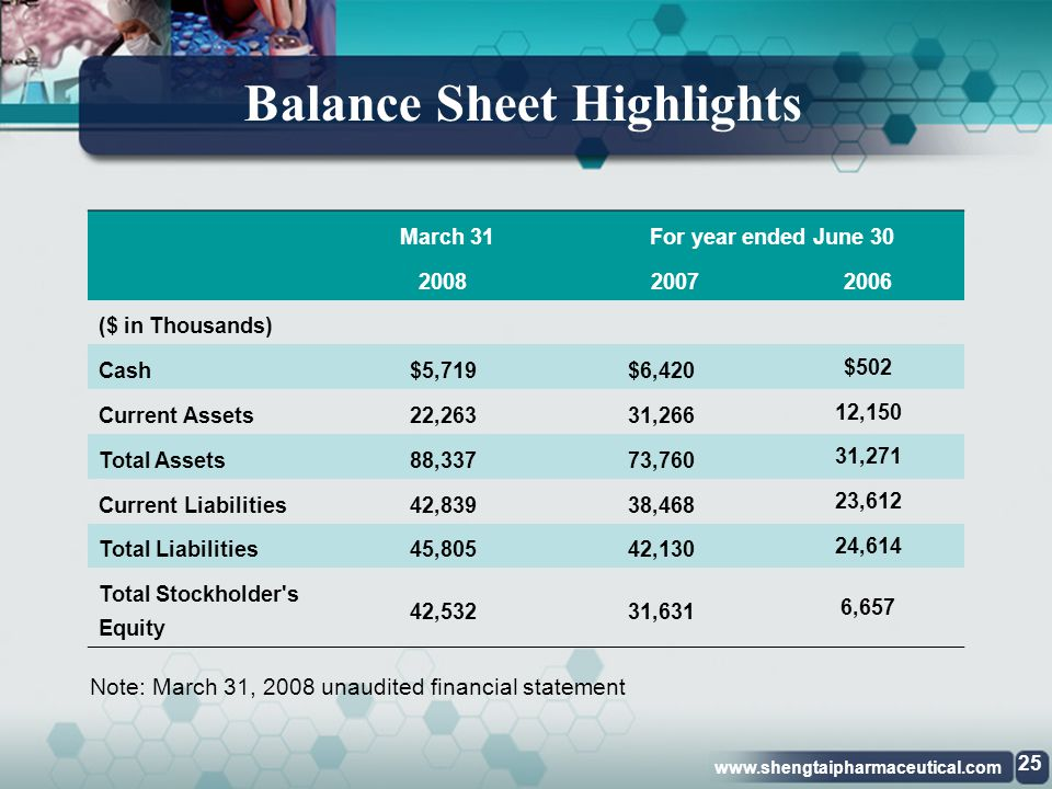 Balance Sheet Highlights