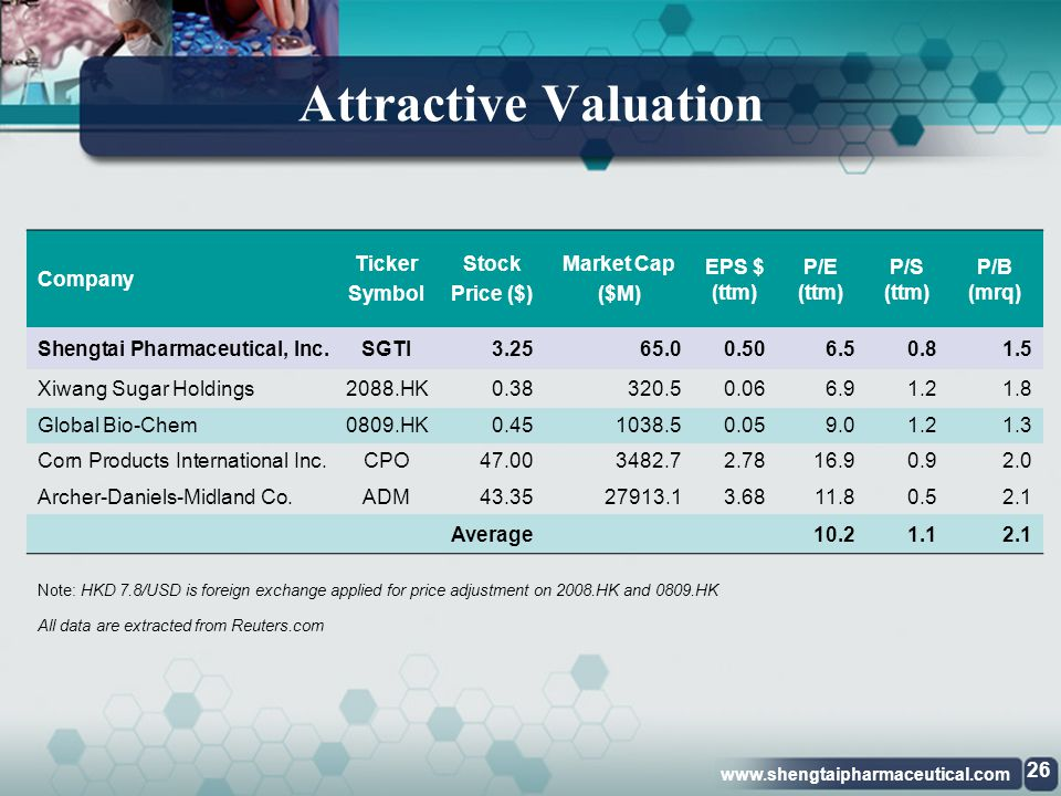 Attractive Valuation Company Ticker Symbol Stock Price ($) Market Cap