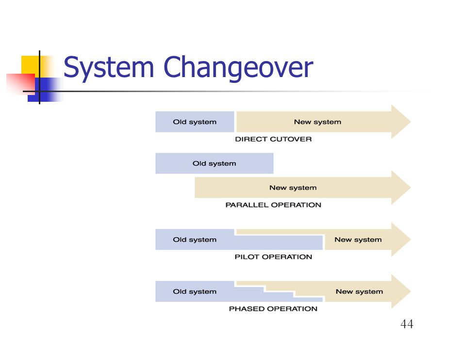 System Changeover