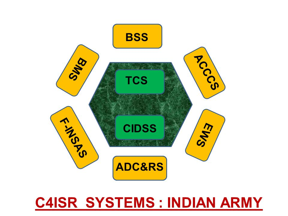 C4ISR SYSTEMS : INDIAN ARMY