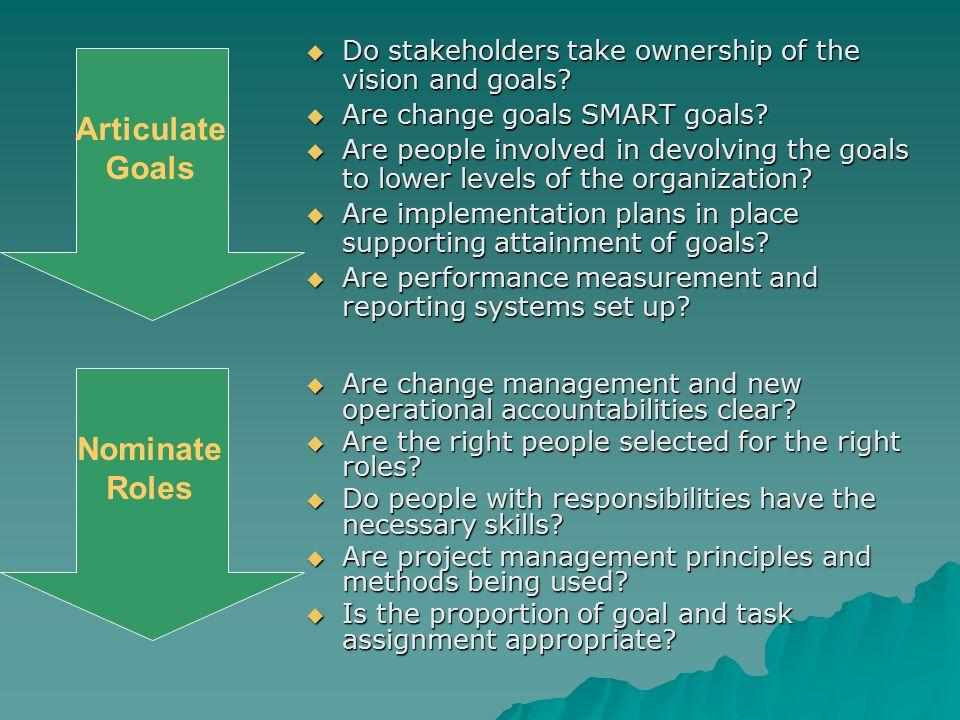 Articulate Goals Nominate Roles