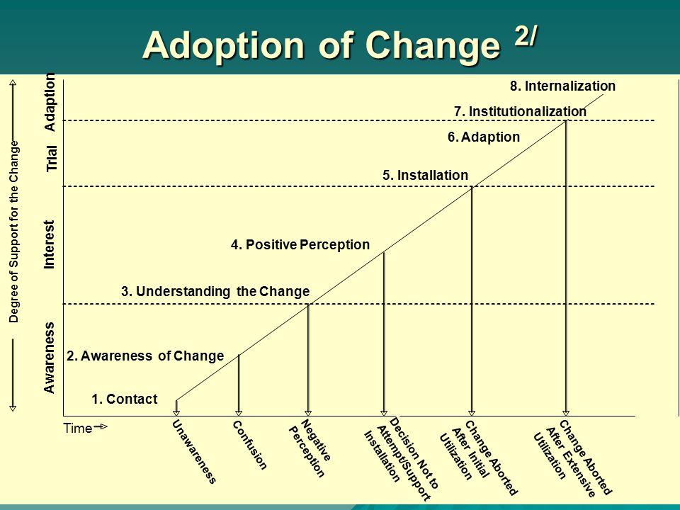 Adoption of Change 2/ 8. Internalization Adaption