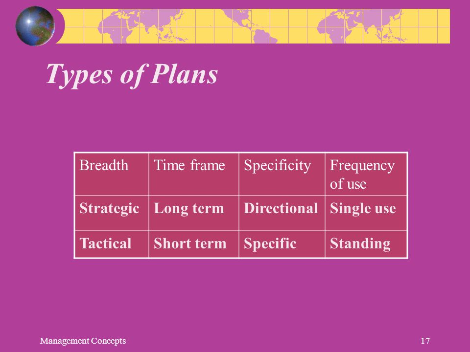 Types of Plans Breadth Time frame Specificity Frequency of use