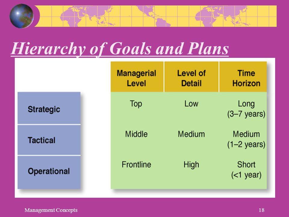 Hierarchy of Goals and Plans