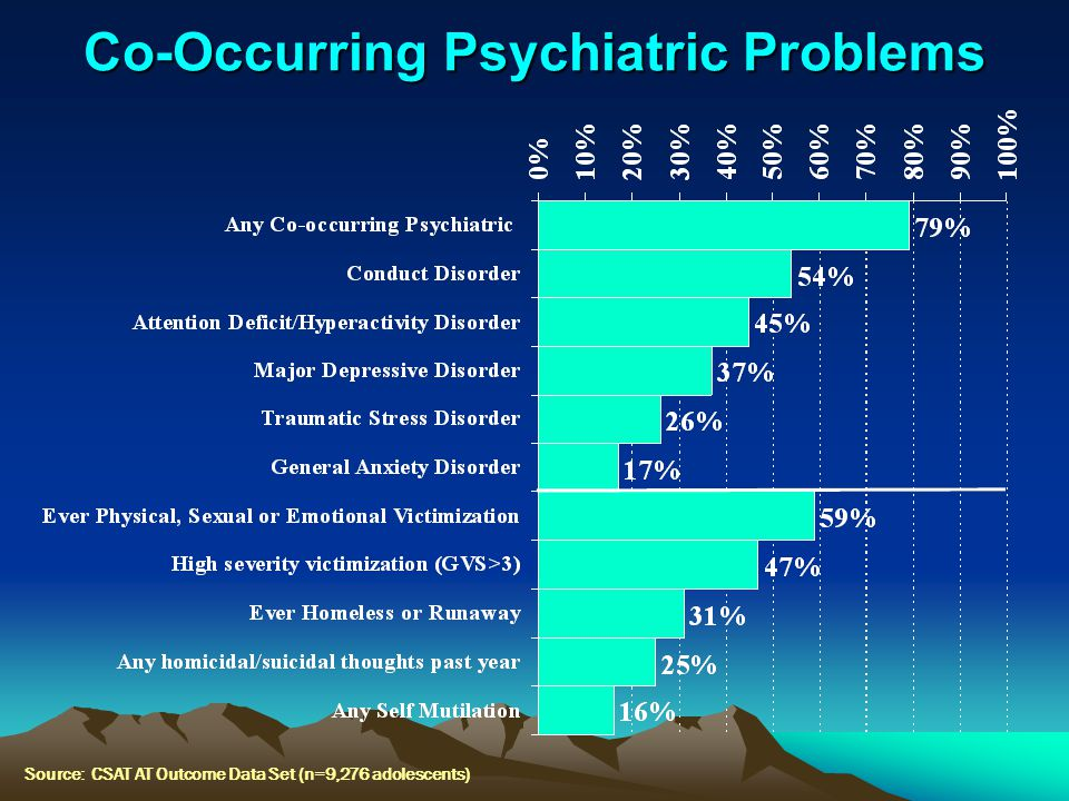 Co-Occurring Psychiatric Problems