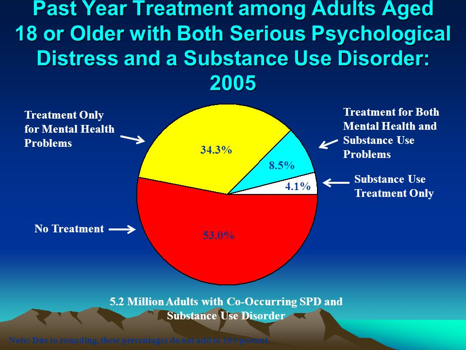 5.2 Million Adults with Co-Occurring SPD and Substance Use Disorder