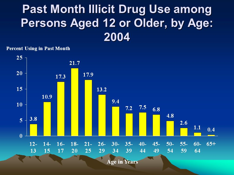 Past Month Illicit Drug Use among Persons Aged 12 or Older, by Age: 2004