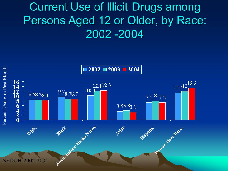 Current Use of Illicit Drugs among Persons Aged 12 or Older, by Race: 2002 -2004