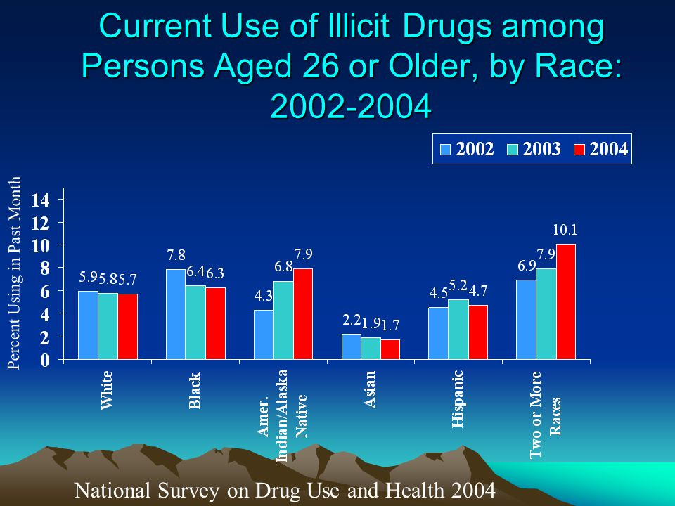 Current Use of Illicit Drugs among Persons Aged 26 or Older, by Race: 2002-2004