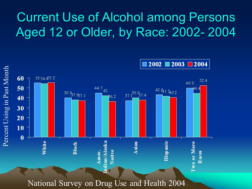 Current Use of Alcohol among Persons Aged 12 or Older, by Race: 2002- 2004