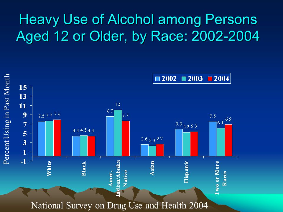 Heavy Use of Alcohol among Persons Aged 12 or Older, by Race: 2002-2004