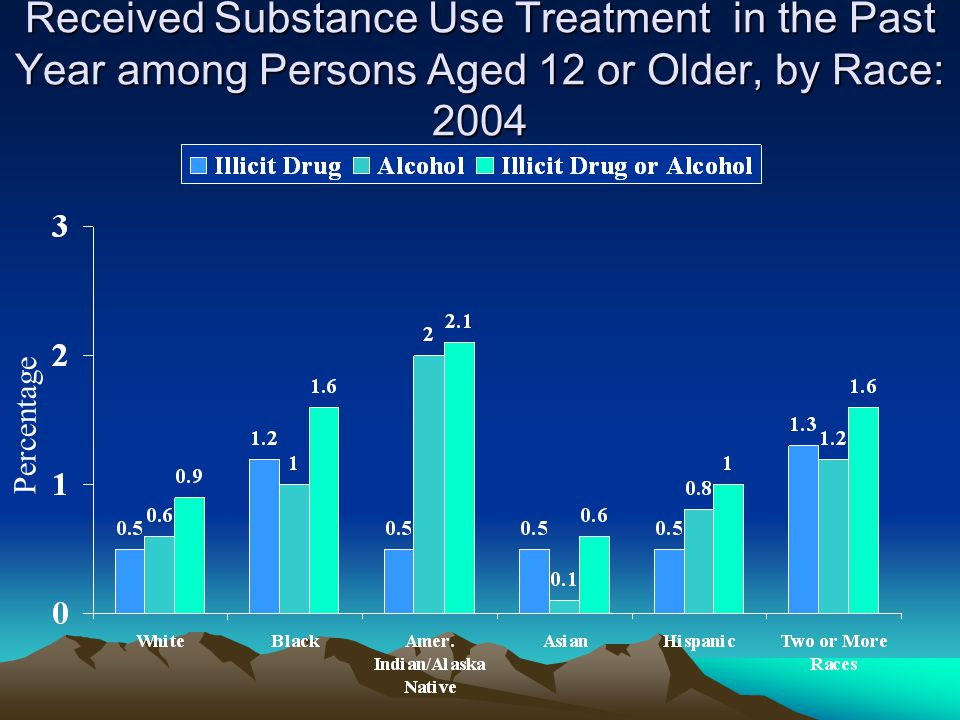 Received Substance Use Treatment in the Past Year among Persons Aged 12 or Older, by Race: 2004