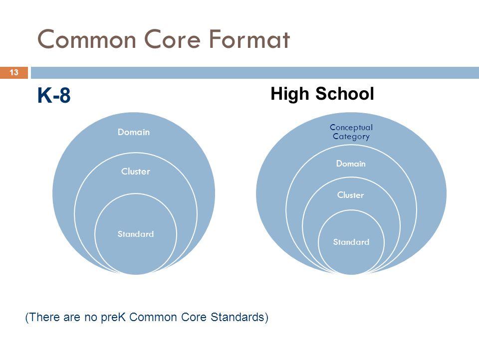 Common Core Format K-8 High School