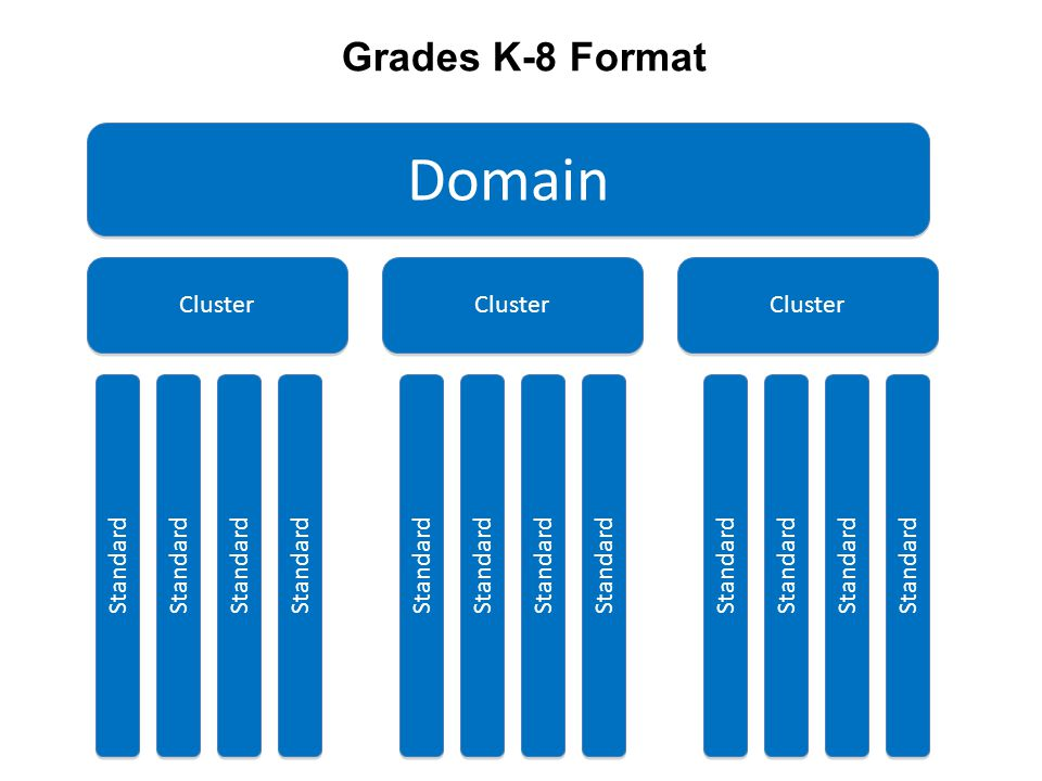 Domain Grades K-8 Format Cluster Standard