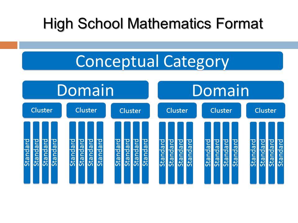 High School Mathematics Format