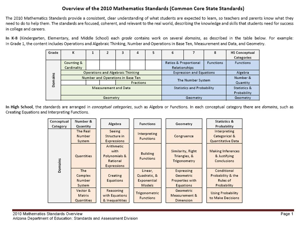 This slide shows how K-8 is organized by domains and how High School is organized by conceptual categories and domains.