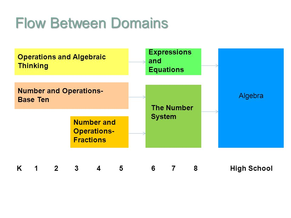 Flow Between Domains Expressions and Equations