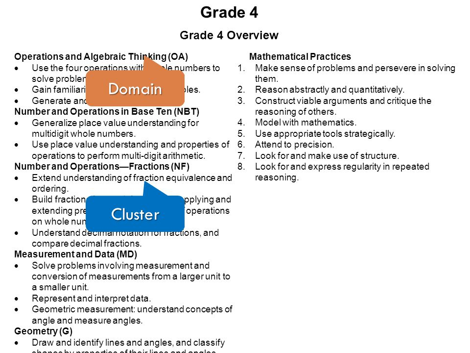 Domain Cluster Grade 4 Grade 4 Overview