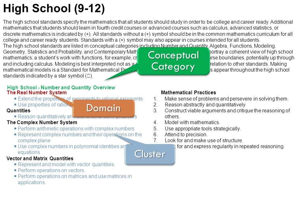 High School (9-12) Conceptual Category Domain Cluster