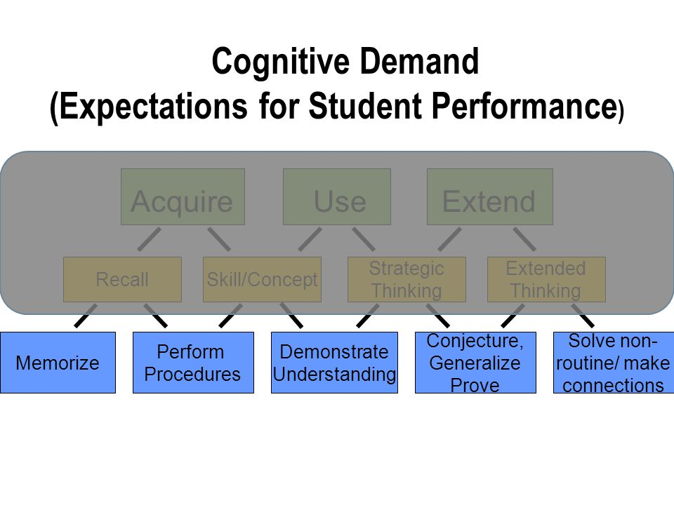 Cognitive Demand (Expectations for Student Performance)
