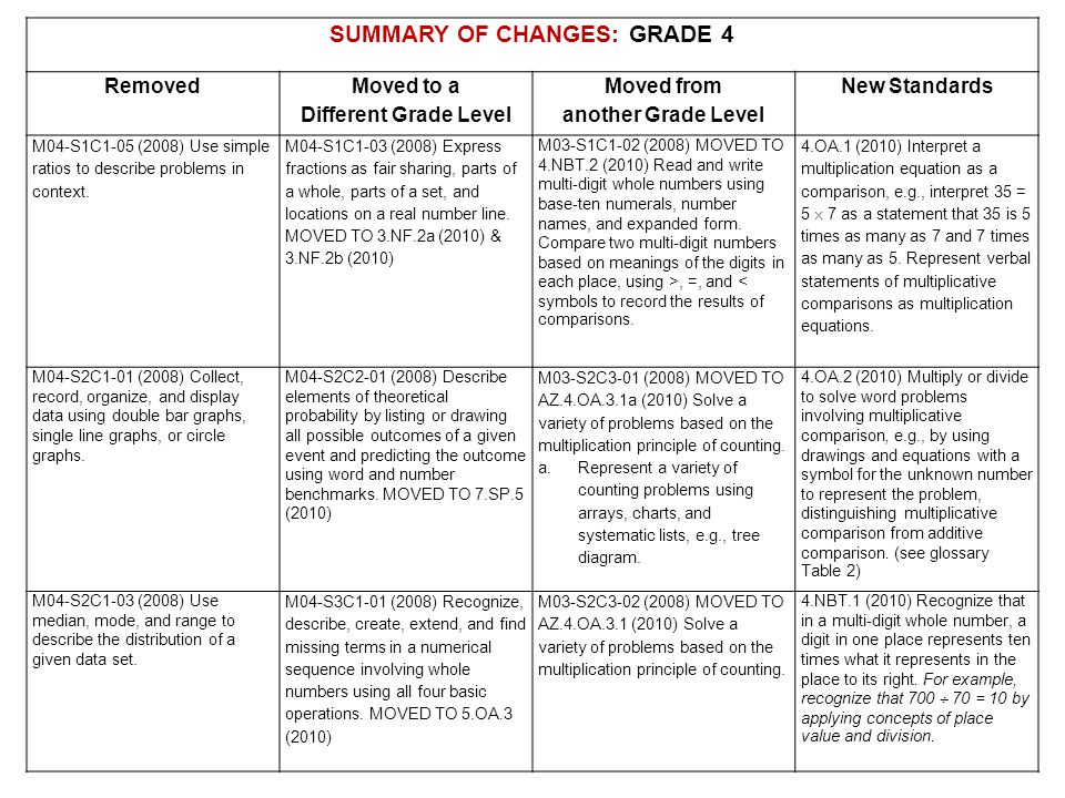 SUMMARY OF CHANGES: GRADE 4