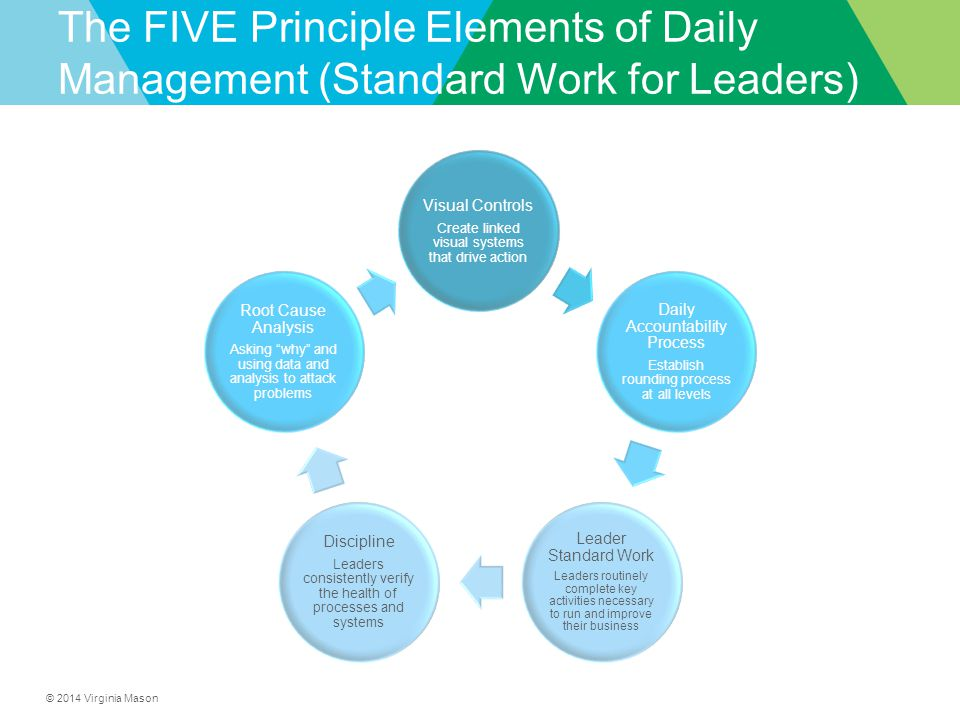 The FIVE Principle Elements of Daily Management (Standard Work for Leaders)