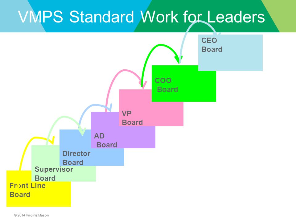 VMPS Standard Work for Leaders