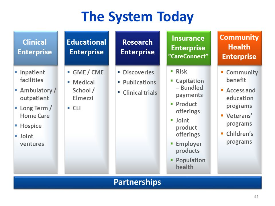 The System Today Partnerships Clinical Enterprise