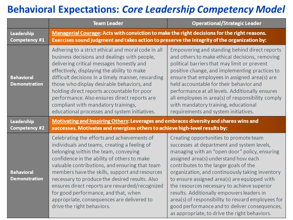 Behavioral Expectations: Core Leadership Competency Model