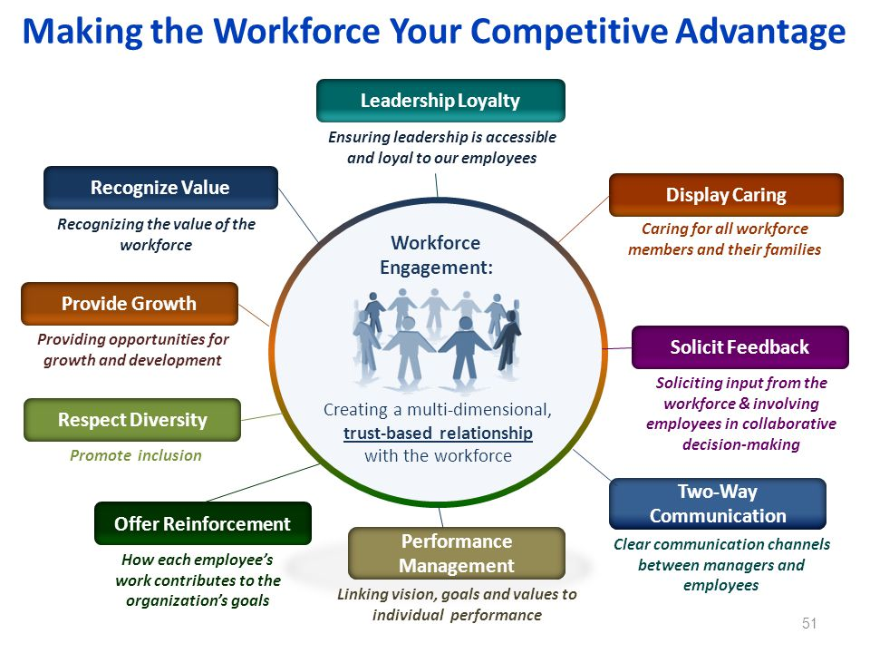 Making the Workforce Your Competitive Advantage