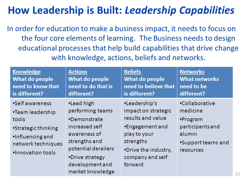 How Leadership is Built: Leadership Capabilities