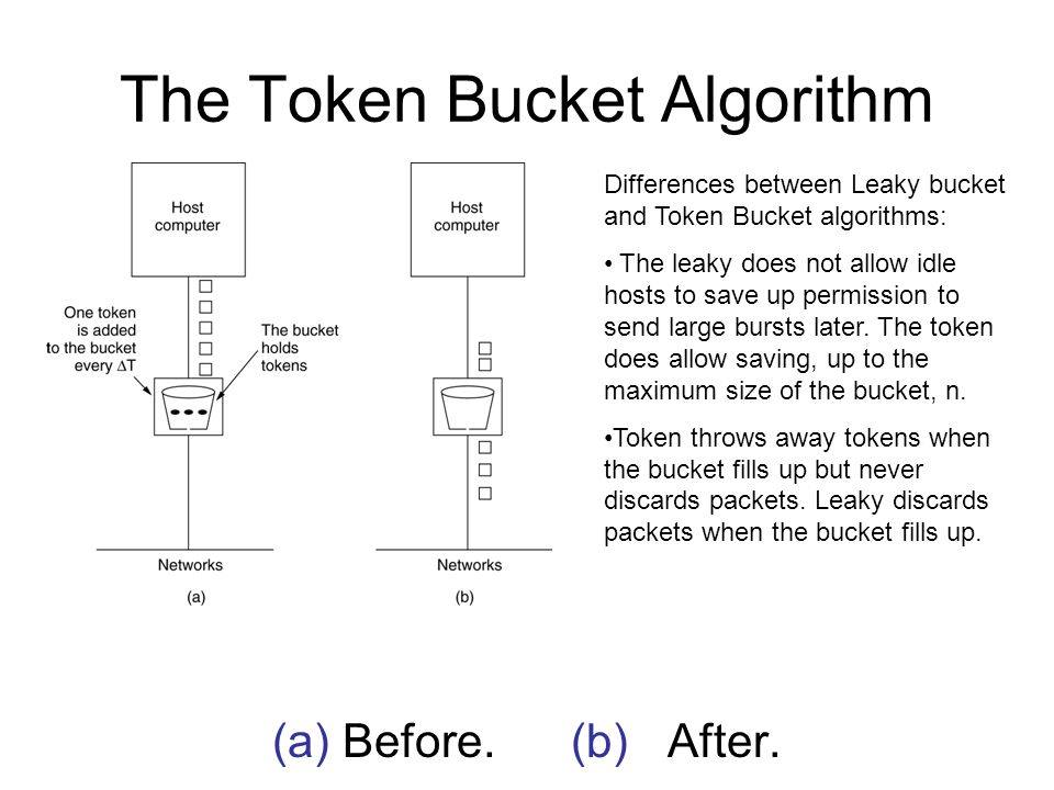 The Token Bucket Algorithm