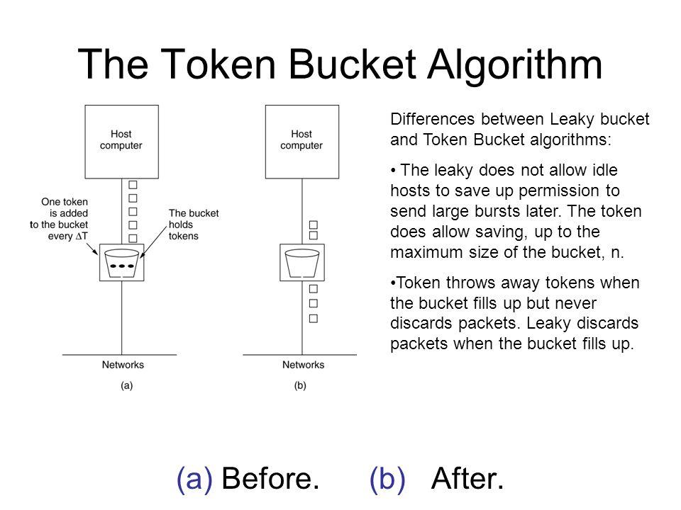 The Token Bucket Algorithm