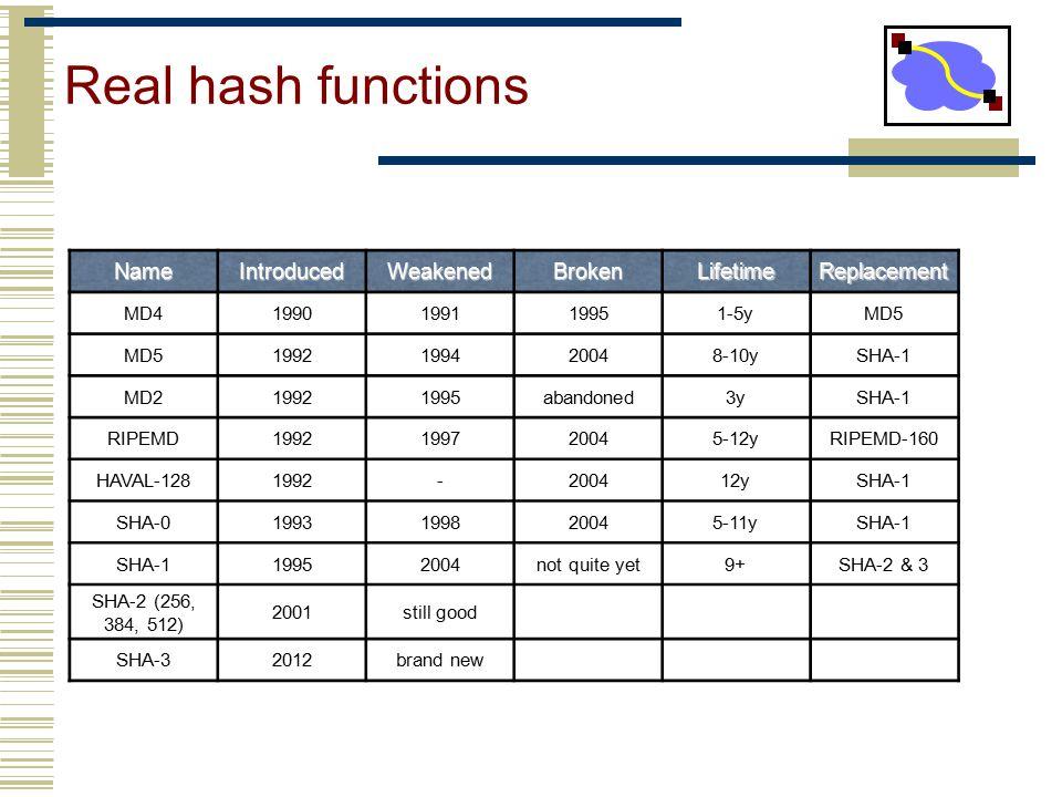 Real hash functions Name Introduced Weakened Broken Lifetime