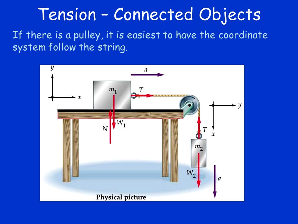 Tension – Connected Objects