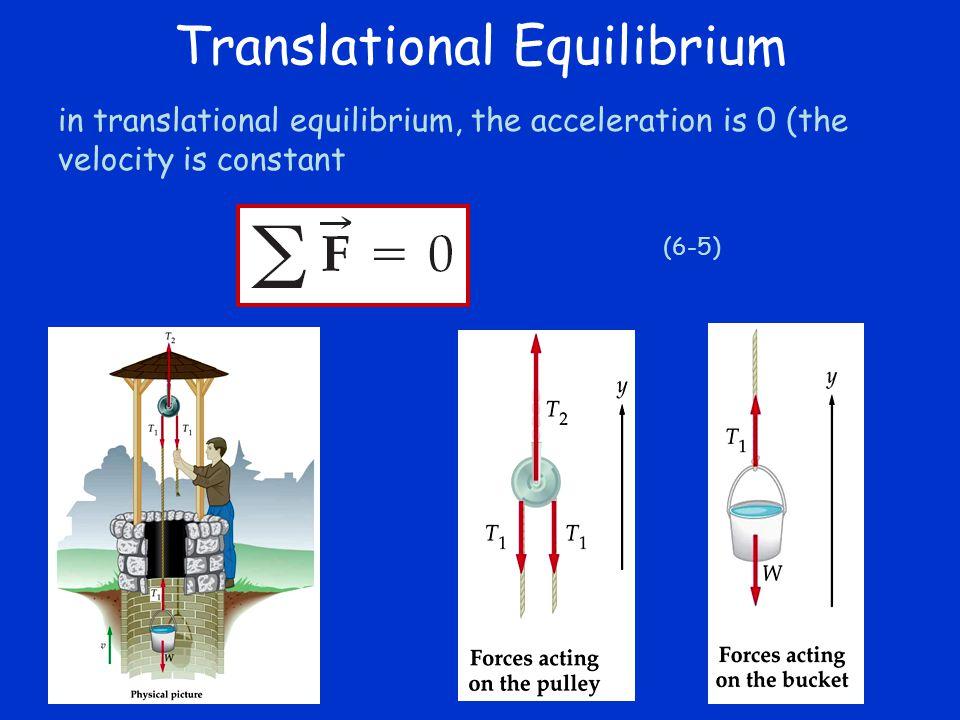 Translational Equilibrium